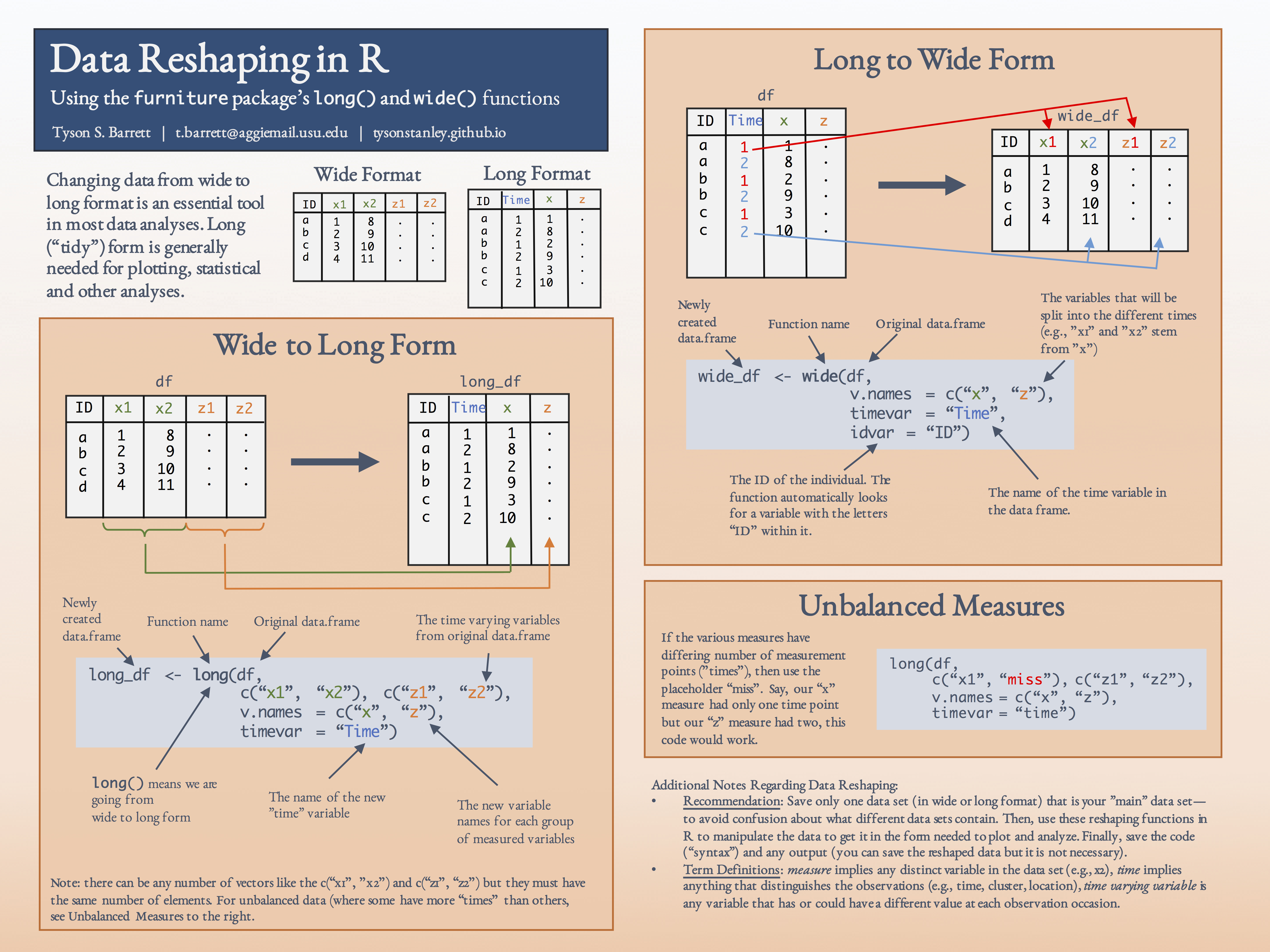 Reshaping Data with Long() and Wide() · TysonBarrett.com
